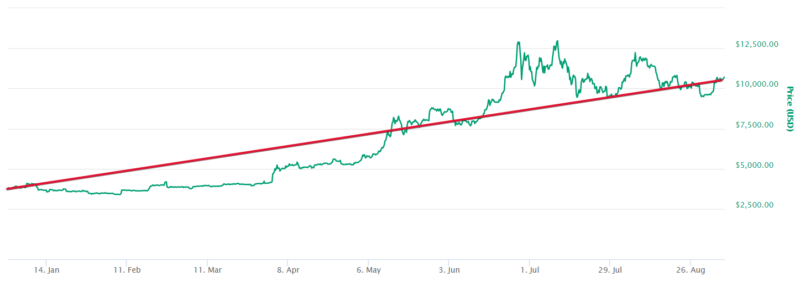 Bitcoin price 2019 gains with trendline