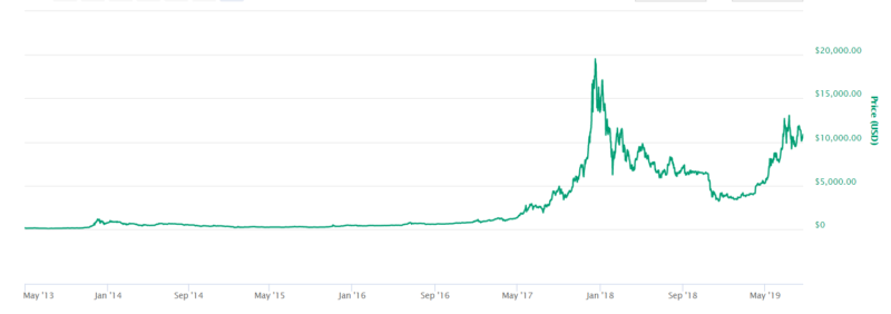 Bitcoin price NZD from may 2013 to August 2019