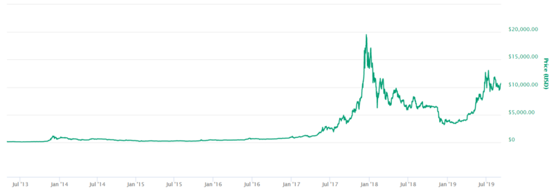 Bitcoin price USD history from July 2013 to September 2019 graph