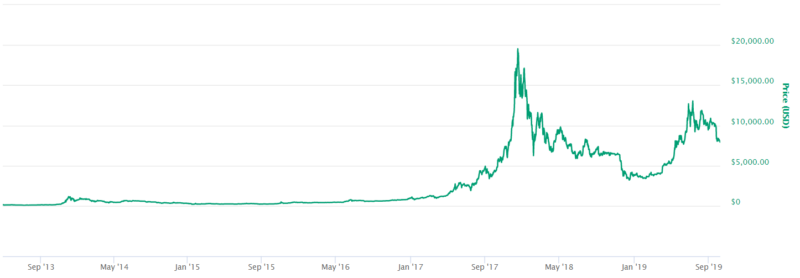Bitcoin price from 2013 to 2019 in USD from coinmarketcap