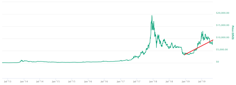 Bitcoin price from july 2013 to july 2019 screenshot NZ coin market cap with trend line