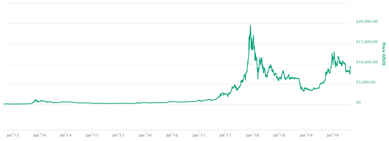 Bitcoin price from july 2013 to july 2019 screenshot NZ coin market cap