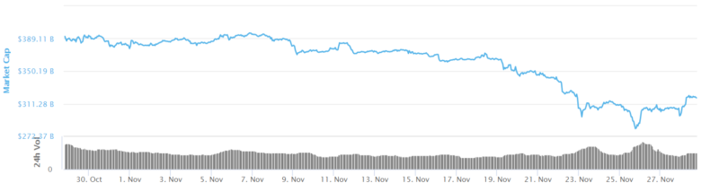 Cryptocurrency market cap screenshot graph from Coinmarketcap