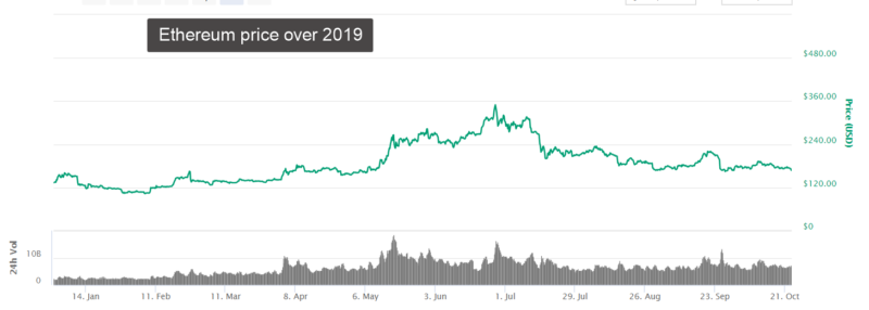 Ethereum price over 2019 screenshot from coin market cap