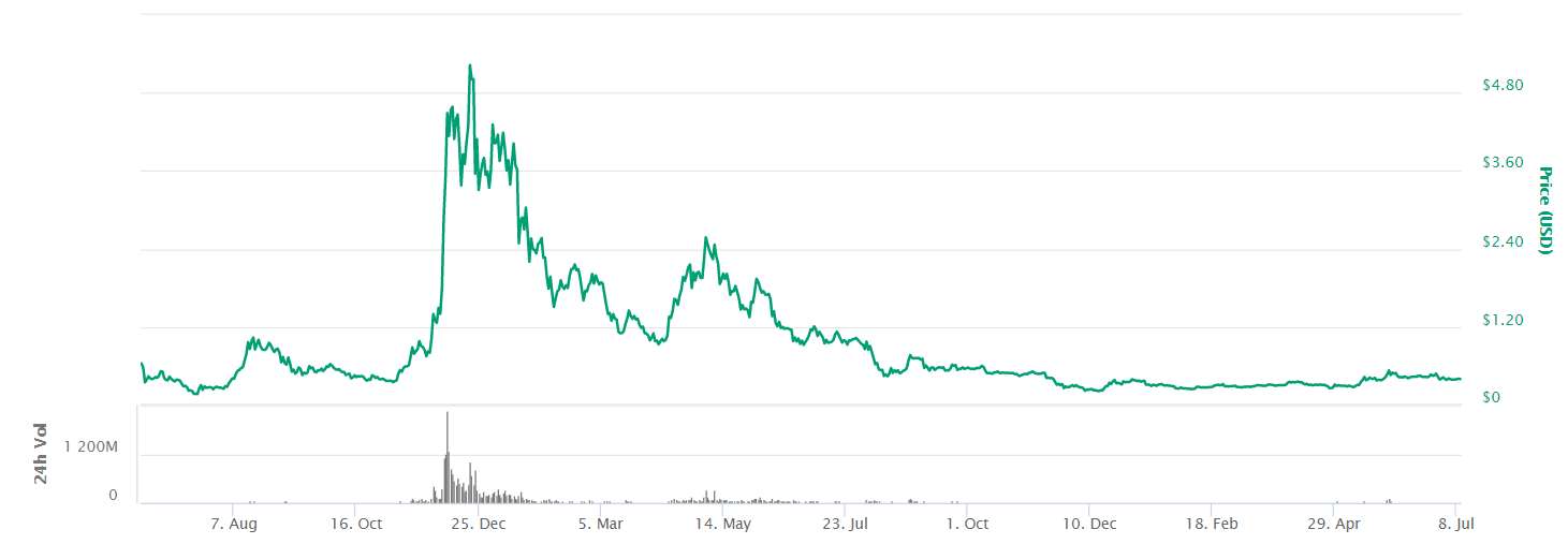 Iota price since 2017 to 2019 from coinmarketcap