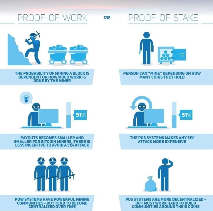 Proof of stake vs proof of work cryptocurrency bitcoin ethereum nz New Zealand