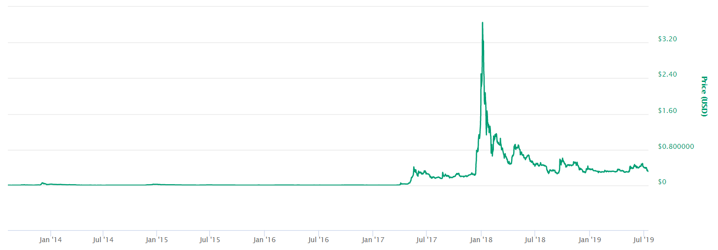 Ripple XRP price 2019 coin market cap stats
