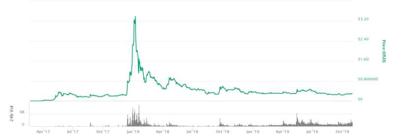 Ripple XRP price NZD from April 2017 to October 2019 coin market cap screenshot