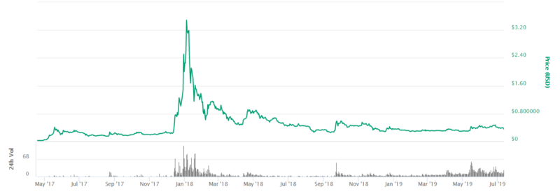 Ripple XRP price from coinmarketcap.com over since may 2017 to july 2019