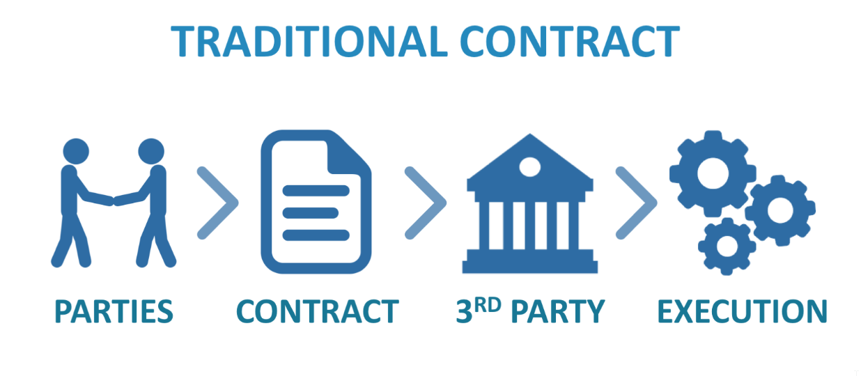 Traditional contract steps image info graphic